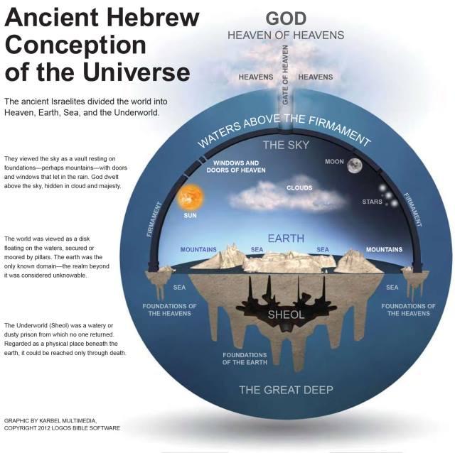 HebrewConceptEarth